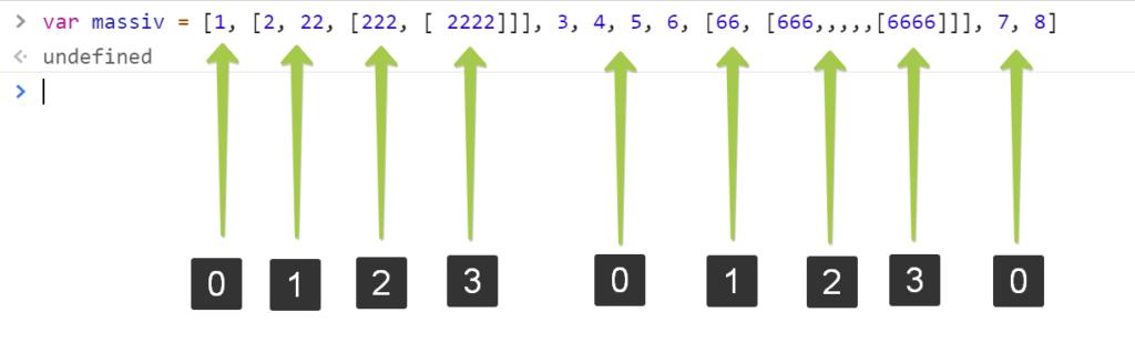 Глубины элементов оригинального массива - JavaScript