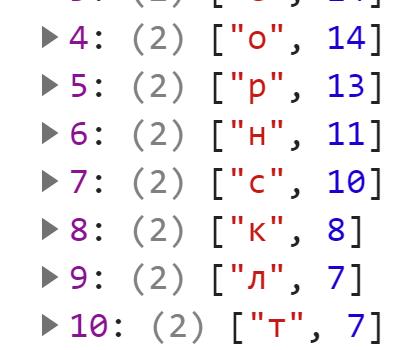 Итоговый массив отсортирован по убыванию частоты символов в тексте - JavaScript