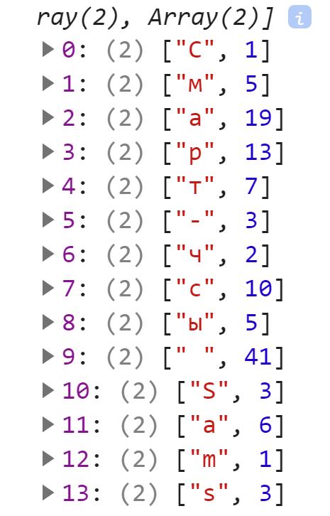 Итоговый массив с частотой символов в тексте - JavaScript