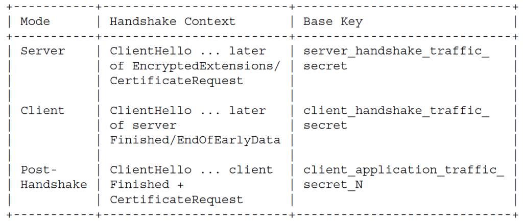 Контекст подтверждения и базовый ключ MAC для каждого сценария