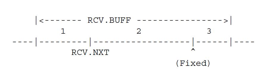 Общее буферное пространство RCV.BUFF обычно делится на три части