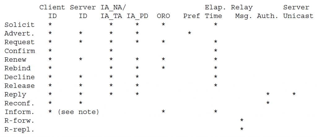 Параметры, разрешенные для каждого типа сообщений DHCP