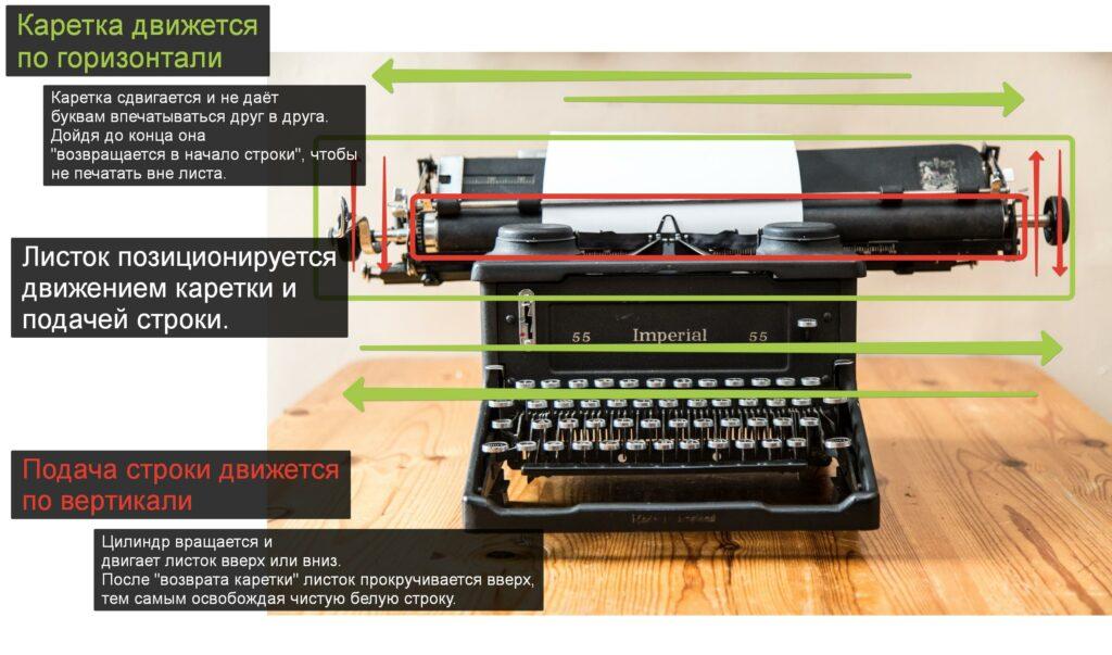 Печатная машинка и символы CR LF