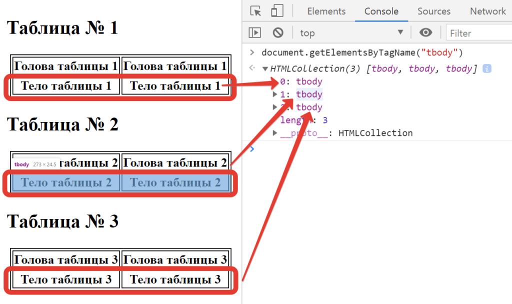 Получили объект HTMLCollection с тремя элементами tbody - JavaScript