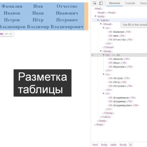 Разметка таблицы в браузере - HTML