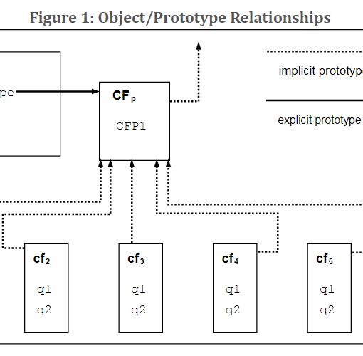 Рисунок 1 Отношения объект прототип - ECMAScript