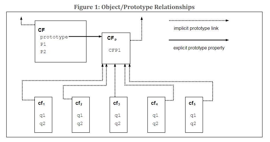 Рисунок 1 - Отношения объект/прототип - ECMAScript