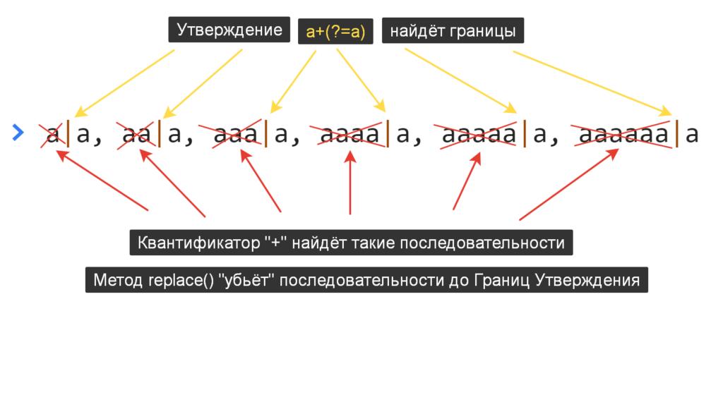 Схема работы метода replace со строкой, регулярным выражением, вкантификатором и Утверждением - JavaScript