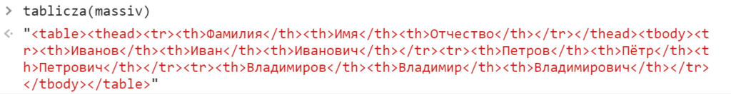 Создали строку с HTML-разметкой таблицы - JavaScript