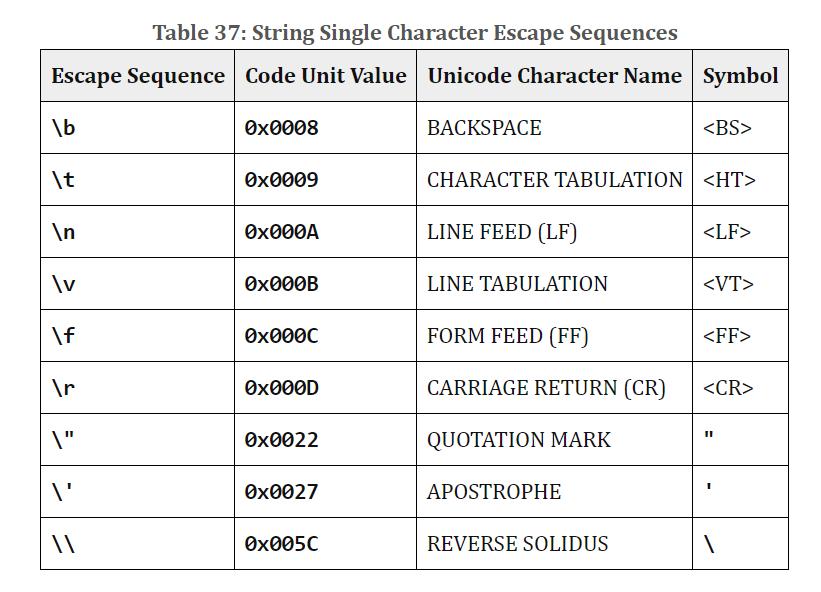 String Single Character Escape Sequences - Строковые одиночные последовательности побега - JavaScript